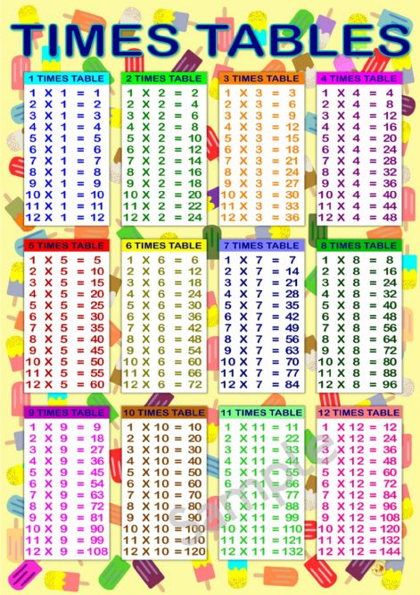 Large A2 Times Table Poster